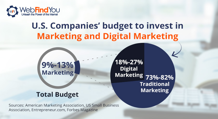 U.S Companies Budget to Invest in Digital Marketing