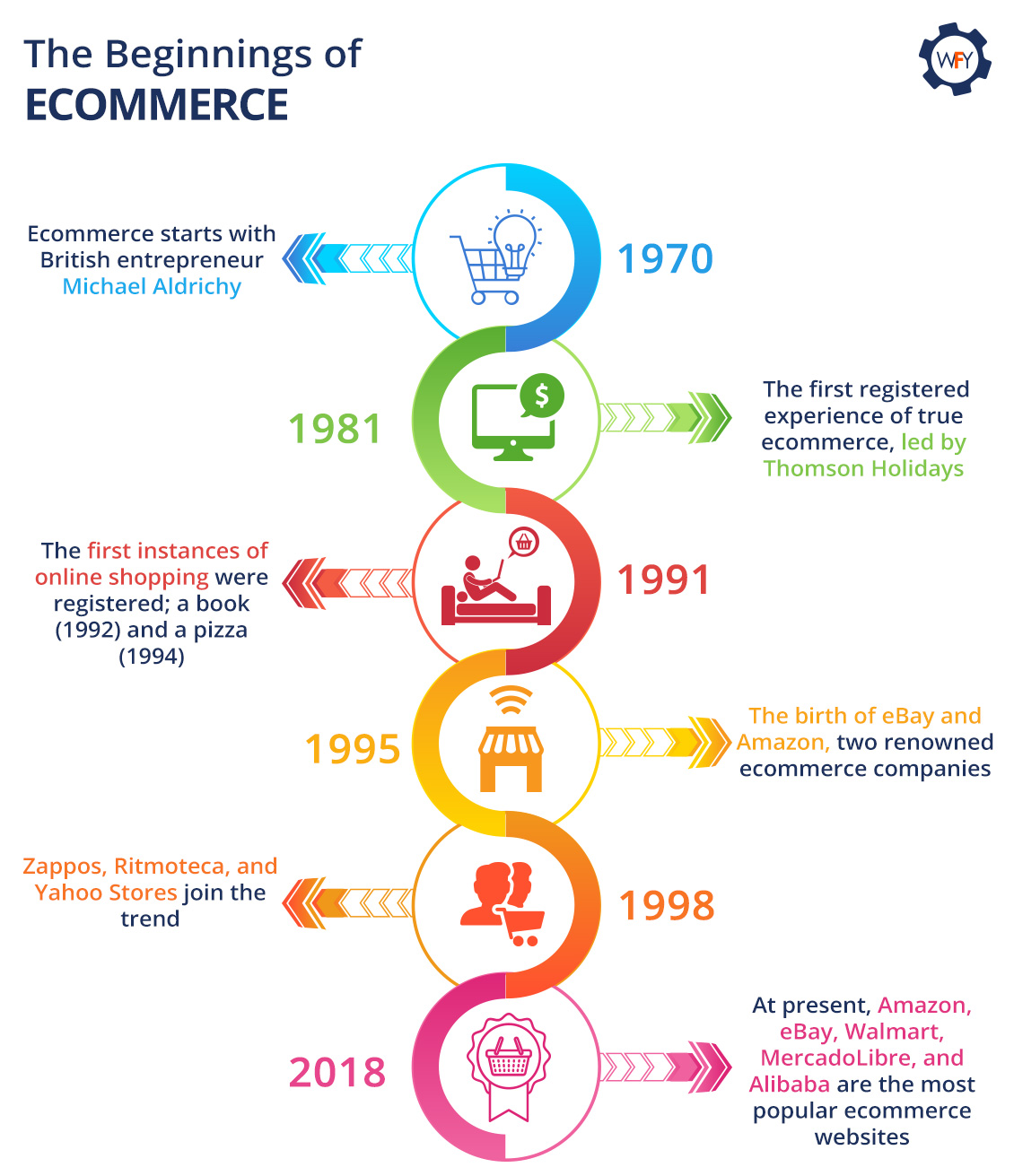The Beginnings of Ecommerce