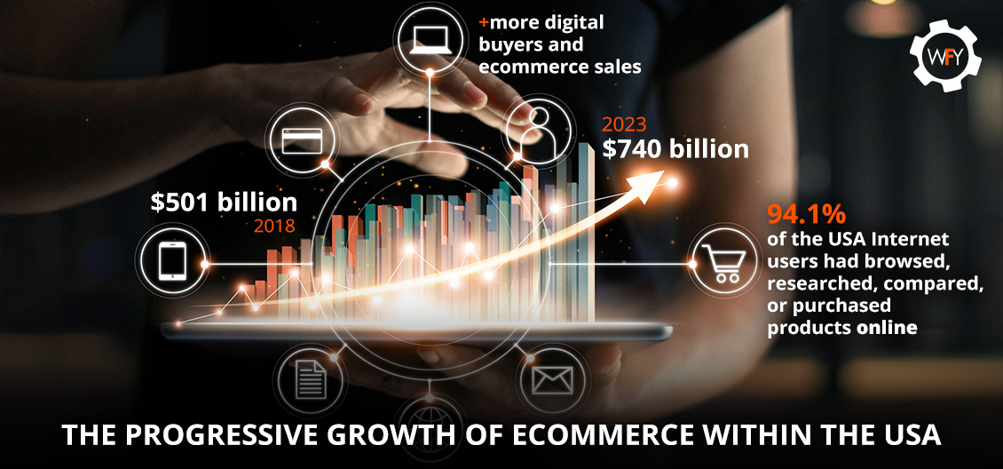 The Progressive Growth of Ecommerce Within the USA