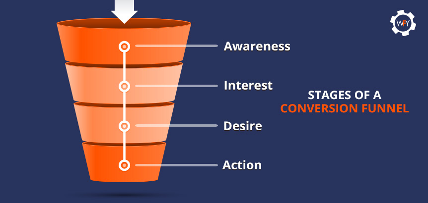 Awareness, Interest, Desire, and Action Make Up the Stages of a Conversion Funnel