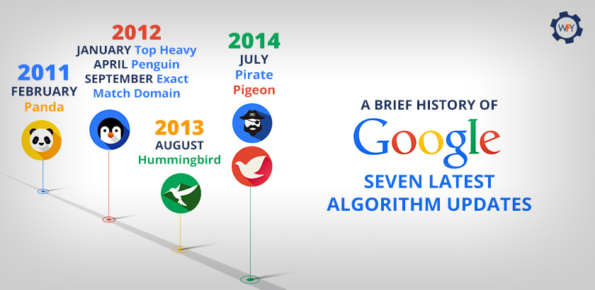 A Brief History Of Google's Seven Latest Algorithm Updates